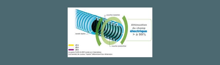 Gaine blindée bio électricité